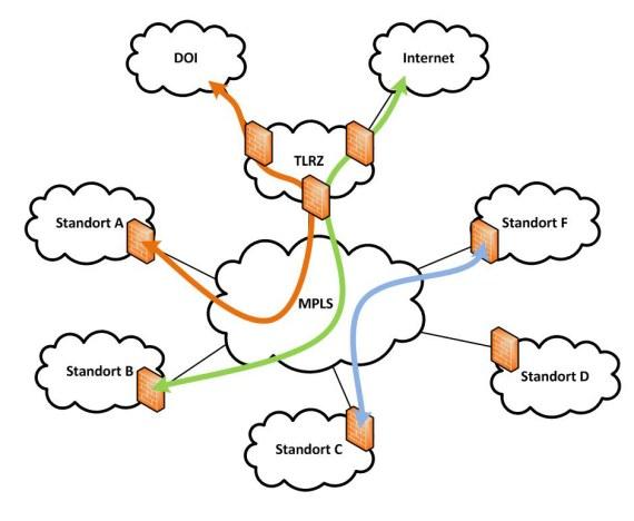 Schematische Darstellung des MPLS-Netzes