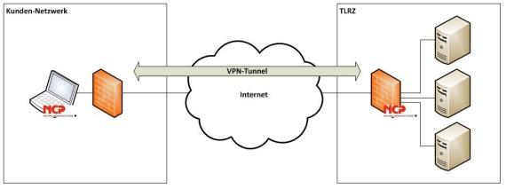 VPN-Einwahl über NCP