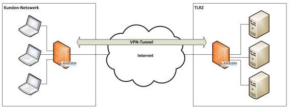 VPN-Einwahl über SmartCN